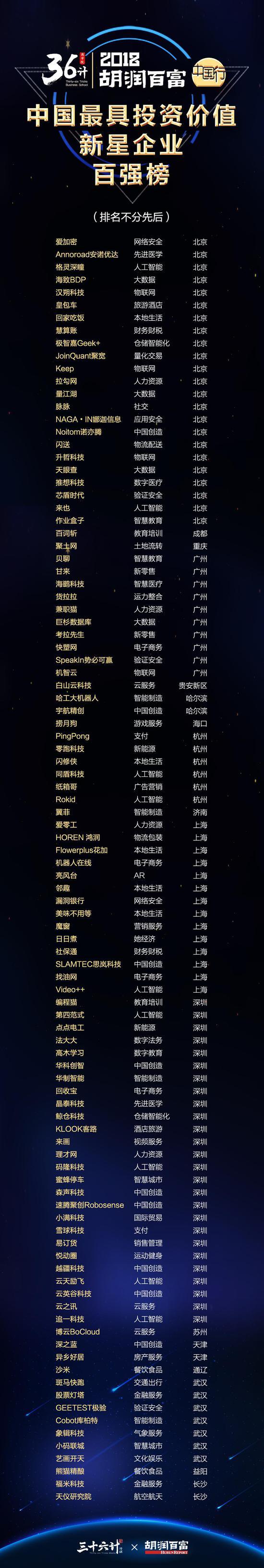 """理才网上榜""""2018胡润中国最具投资价值新星企业100强"""""""